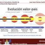 Master Desarrollo Organizativo. El contexto Económico internacional y español. Incidencia en el Tercer Sector